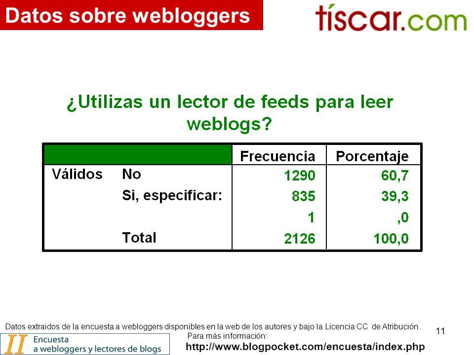 11 http://www.blogpocket.com/encuesta/index.php Datos sobre webloggers Datos extraidos de la encuesta a webloggers disponibles en la web de los autores y bajo la Licencia CC de Atribución.