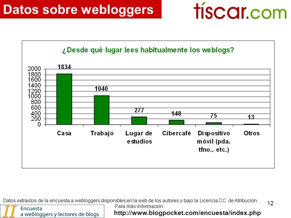 12 http://www.blogpocket.com/encuesta/index.php Datos sobre webloggers Datos extraidos de la encuesta a webloggers disponibles en la web de los autores y bajo la Licencia CC de Atribución.