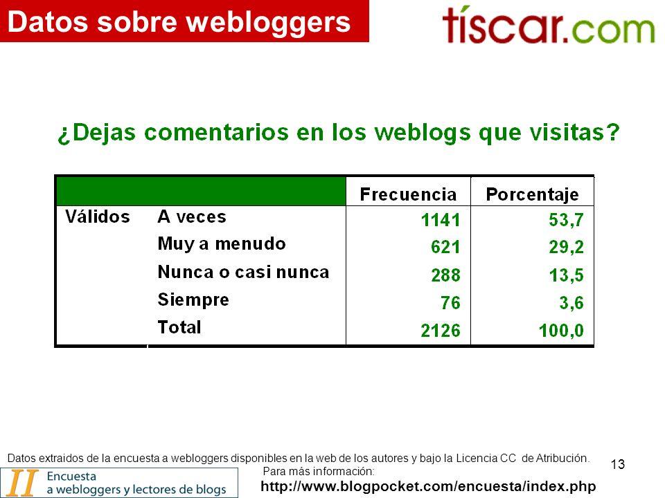 13 http://www.blogpocket.com/encuesta/index.php Datos sobre webloggers Datos extraidos de la encuesta a webloggers disponibles en la web de los autores y bajo la Licencia CC de Atribución.