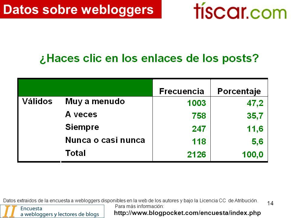 14 http://www.blogpocket.com/encuesta/index.php Datos sobre webloggers Datos extraidos de la encuesta a webloggers disponibles en la web de los autores y bajo la Licencia CC de Atribución.