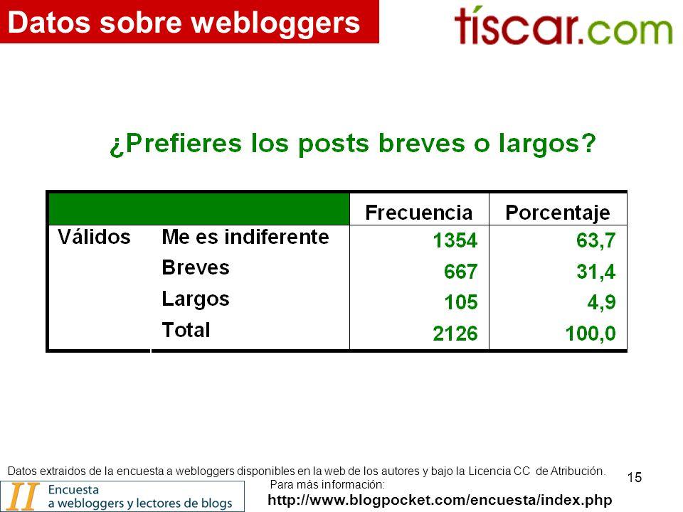 15 http://www.blogpocket.com/encuesta/index.php Datos sobre webloggers Datos extraidos de la encuesta a webloggers disponibles en la web de los autores y bajo la Licencia CC de Atribución.