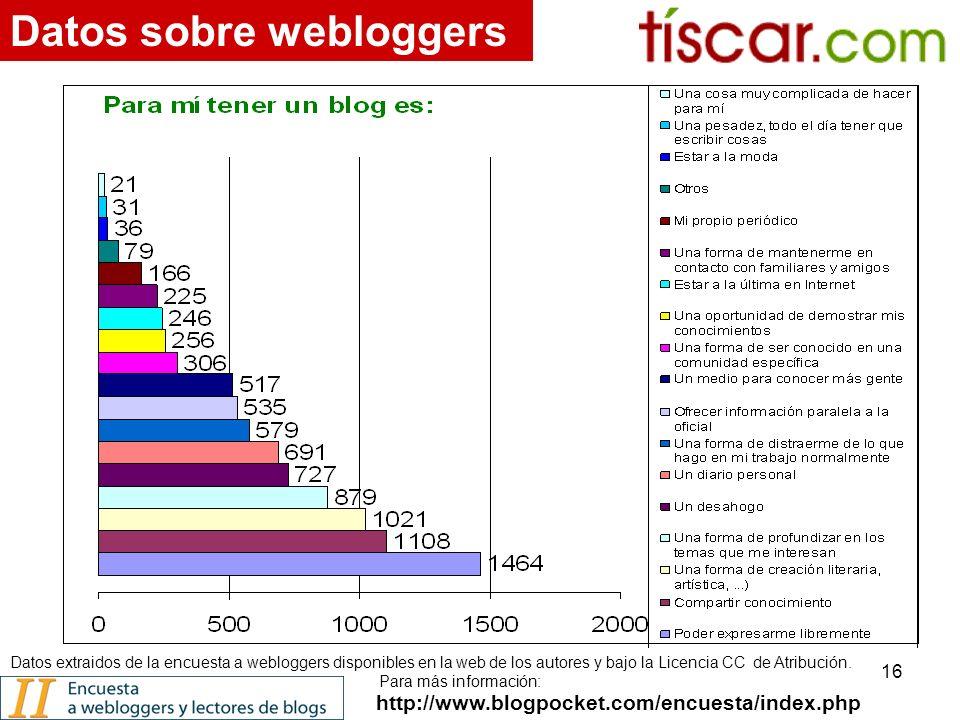 16 http://www.blogpocket.com/encuesta/index.php Datos sobre webloggers Datos extraidos de la encuesta a webloggers disponibles en la web de los autores y bajo la Licencia CC de Atribución.