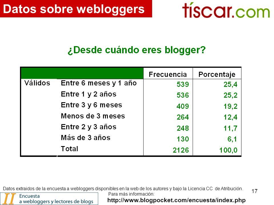 17 http://www.blogpocket.com/encuesta/index.php Datos sobre webloggers Datos extraidos de la encuesta a webloggers disponibles en la web de los autores y bajo la Licencia CC de Atribución.
