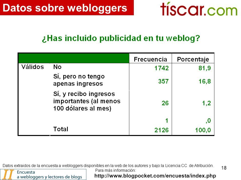 18 http://www.blogpocket.com/encuesta/index.php Datos sobre webloggers Datos extraidos de la encuesta a webloggers disponibles en la web de los autores y bajo la Licencia CC de Atribución.