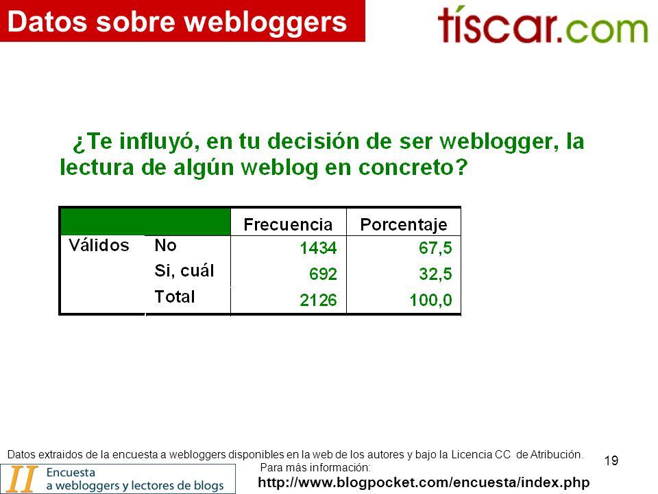 19 http://www.blogpocket.com/encuesta/index.php Datos sobre webloggers Datos extraidos de la encuesta a webloggers disponibles en la web de los autores y bajo la Licencia CC de Atribución.