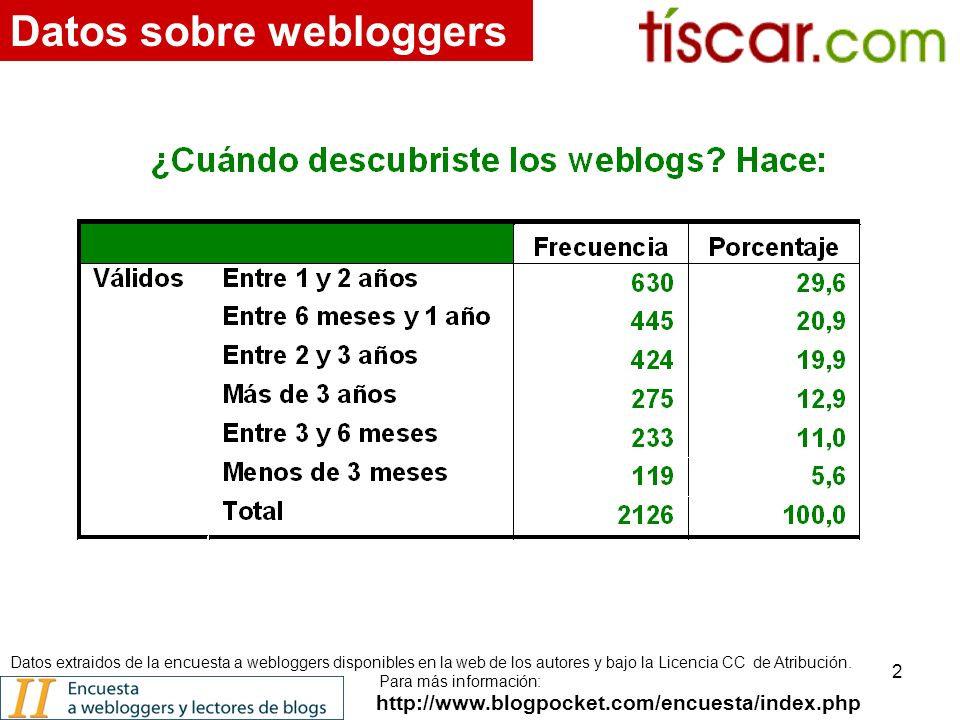 2 http://www.blogpocket.com/encuesta/index.php Datos sobre webloggers Datos extraidos de la encuesta a webloggers disponibles en la web de los autores y bajo la Licencia CC de Atribución.