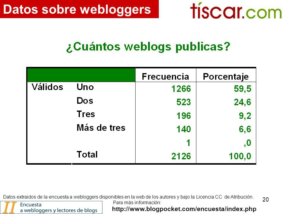 20 http://www.blogpocket.com/encuesta/index.php Datos sobre webloggers Datos extraidos de la encuesta a webloggers disponibles en la web de los autores y bajo la Licencia CC de Atribución.