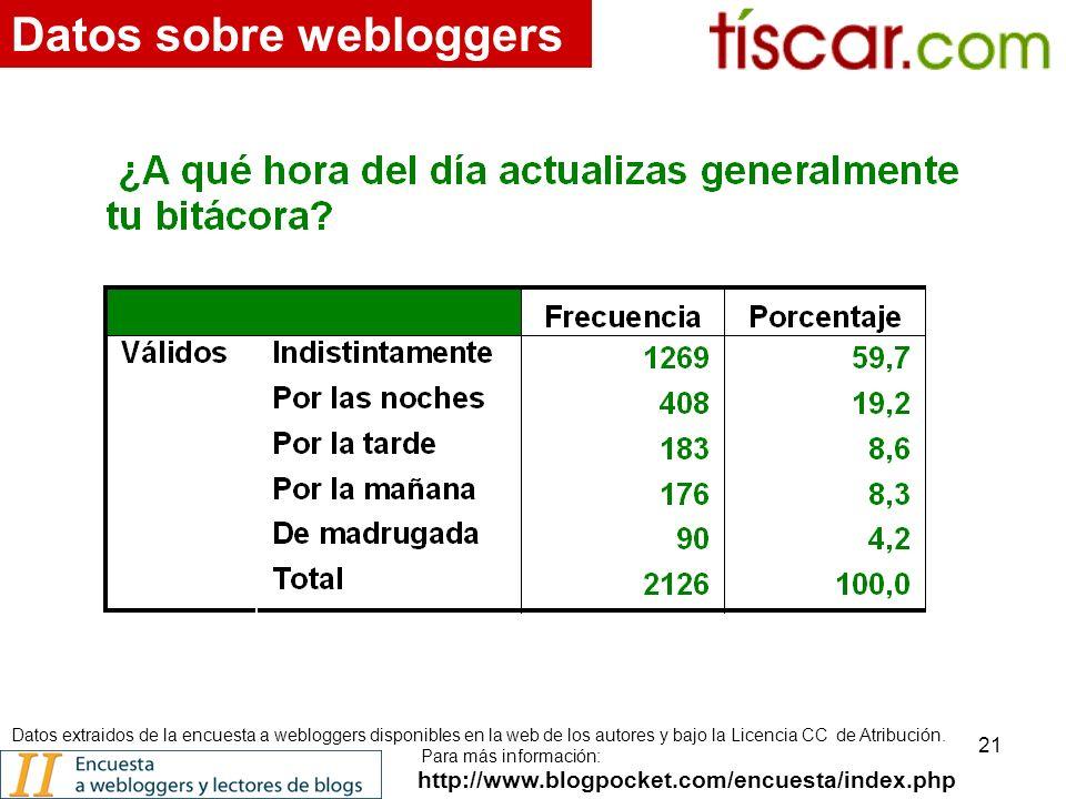 21 http://www.blogpocket.com/encuesta/index.php Datos sobre webloggers Datos extraidos de la encuesta a webloggers disponibles en la web de los autores y bajo la Licencia CC de Atribución.