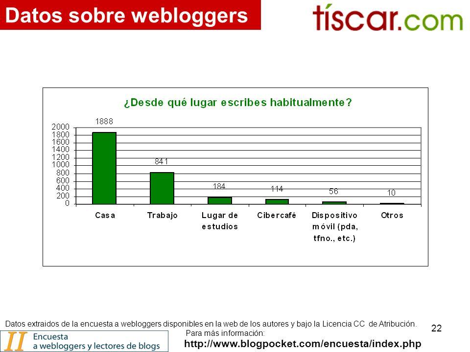 22 http://www.blogpocket.com/encuesta/index.php Datos sobre webloggers Datos extraidos de la encuesta a webloggers disponibles en la web de los autores y bajo la Licencia CC de Atribución.
