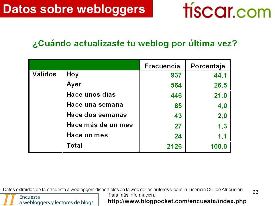 23 http://www.blogpocket.com/encuesta/index.php Datos sobre webloggers Datos extraidos de la encuesta a webloggers disponibles en la web de los autores y bajo la Licencia CC de Atribución.
