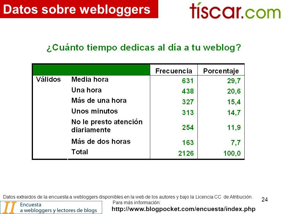24 http://www.blogpocket.com/encuesta/index.php Datos sobre webloggers Datos extraidos de la encuesta a webloggers disponibles en la web de los autores y bajo la Licencia CC de Atribución.