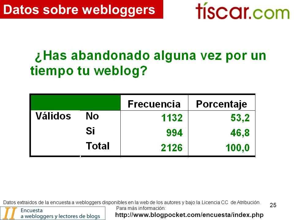 25 http://www.blogpocket.com/encuesta/index.php Datos sobre webloggers Datos extraidos de la encuesta a webloggers disponibles en la web de los autores y bajo la Licencia CC de Atribución.