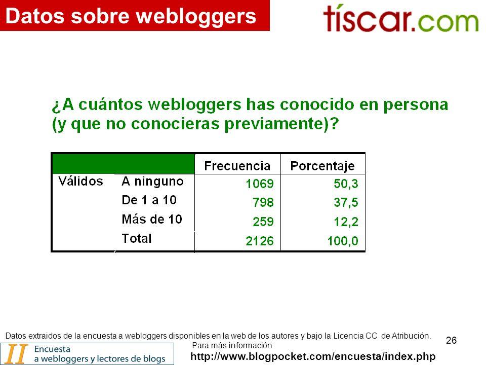 26 http://www.blogpocket.com/encuesta/index.php Datos sobre webloggers Datos extraidos de la encuesta a webloggers disponibles en la web de los autores y bajo la Licencia CC de Atribución.