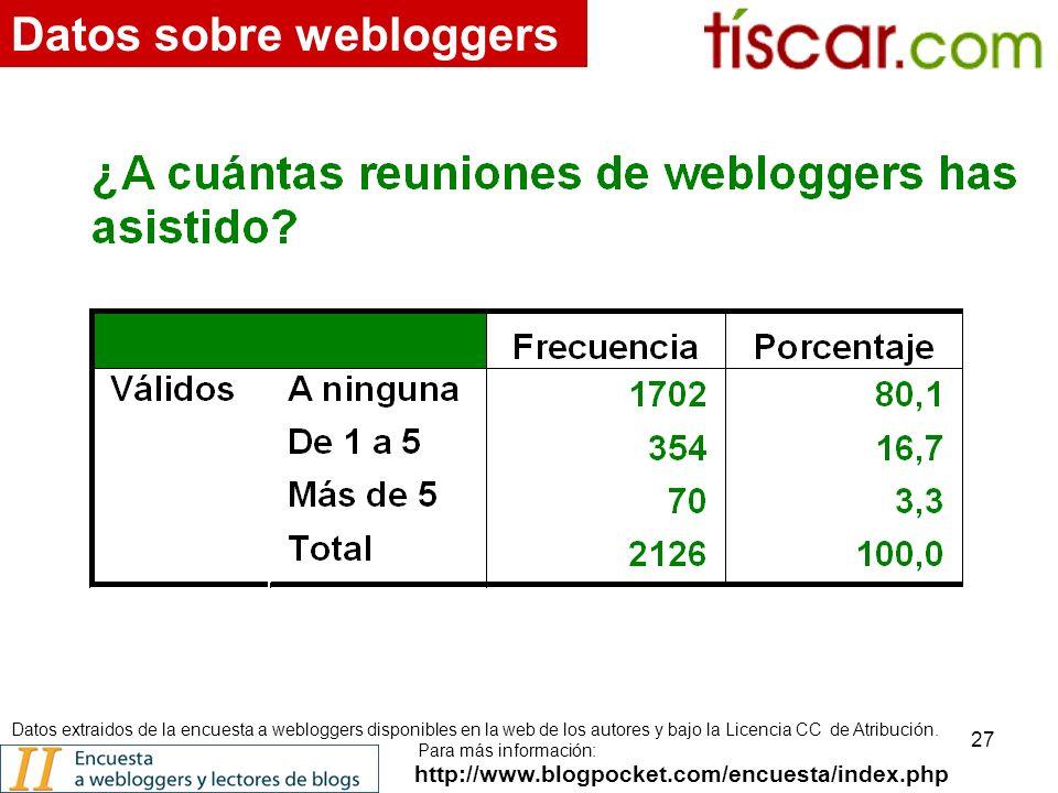 27 http://www.blogpocket.com/encuesta/index.php Datos sobre webloggers Datos extraidos de la encuesta a webloggers disponibles en la web de los autores y bajo la Licencia CC de Atribución.