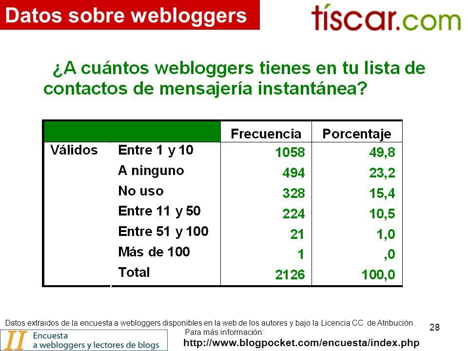 28 http://www.blogpocket.com/encuesta/index.php Datos sobre webloggers Datos extraidos de la encuesta a webloggers disponibles en la web de los autores y bajo la Licencia CC de Atribución.