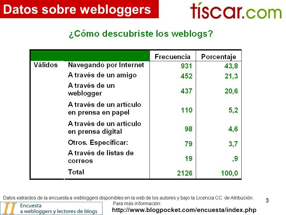 3 http://www.blogpocket.com/encuesta/index.php Datos sobre webloggers Datos extraidos de la encuesta a webloggers disponibles en la web de los autores y bajo la Licencia CC de Atribución.
