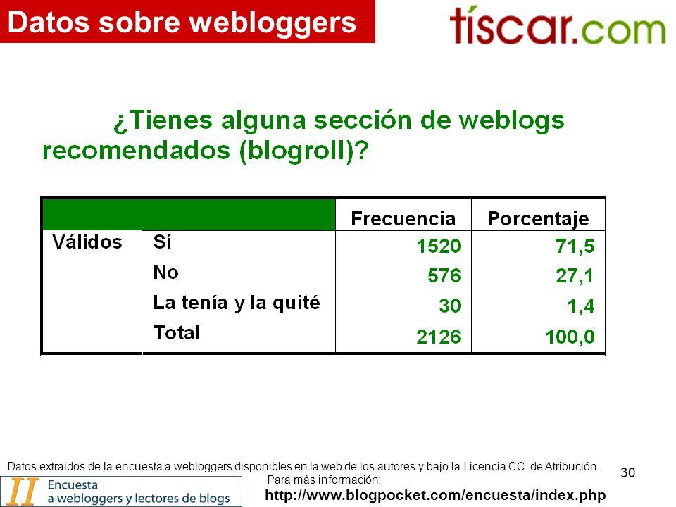 30 http://www.blogpocket.com/encuesta/index.php Datos sobre webloggers Datos extraidos de la encuesta a webloggers disponibles en la web de los autores y bajo la Licencia CC de Atribución.