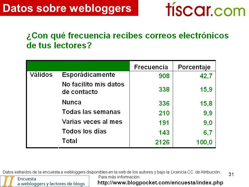 31 http://www.blogpocket.com/encuesta/index.php Datos sobre webloggers Datos extraidos de la encuesta a webloggers disponibles en la web de los autores y bajo la Licencia CC de Atribución.