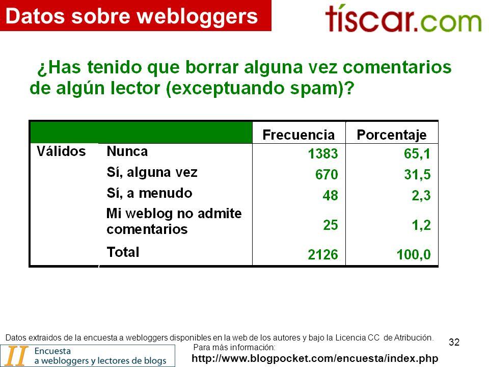 32 http://www.blogpocket.com/encuesta/index.php Datos sobre webloggers Datos extraidos de la encuesta a webloggers disponibles en la web de los autores y bajo la Licencia CC de Atribución.