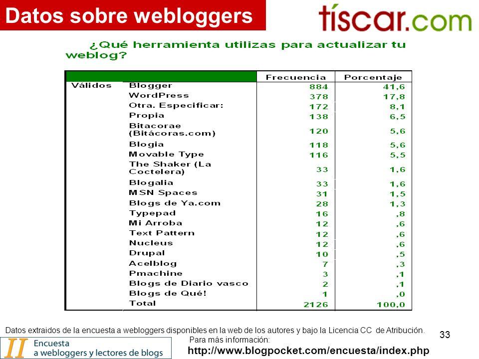 33 http://www.blogpocket.com/encuesta/index.php Datos sobre webloggers Datos extraidos de la encuesta a webloggers disponibles en la web de los autores y bajo la Licencia CC de Atribución.
