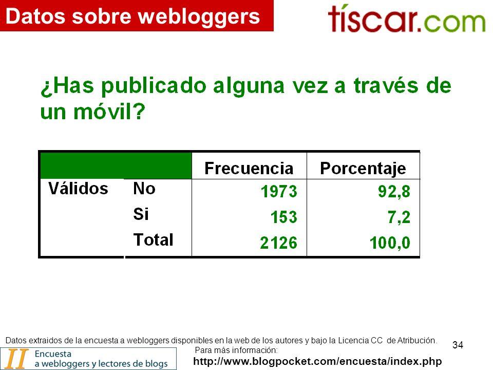 34 http://www.blogpocket.com/encuesta/index.php Datos sobre webloggers Datos extraidos de la encuesta a webloggers disponibles en la web de los autores y bajo la Licencia CC de Atribución.