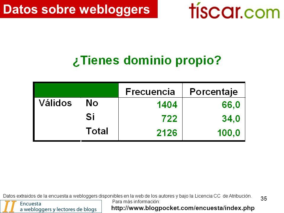 35 http://www.blogpocket.com/encuesta/index.php Datos sobre webloggers Datos extraidos de la encuesta a webloggers disponibles en la web de los autores y bajo la Licencia CC de Atribución.