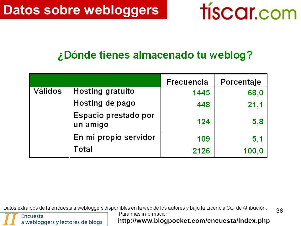 36 http://www.blogpocket.com/encuesta/index.php Datos sobre webloggers Datos extraidos de la encuesta a webloggers disponibles en la web de los autores y bajo la Licencia CC de Atribución.