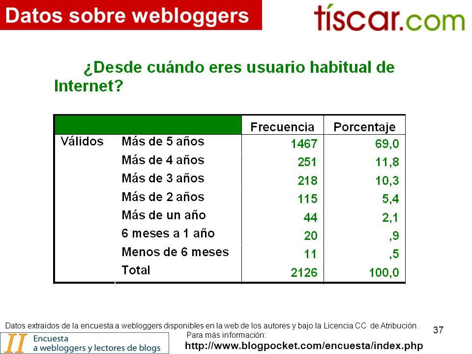 37 http://www.blogpocket.com/encuesta/index.php Datos sobre webloggers Datos extraidos de la encuesta a webloggers disponibles en la web de los autores y bajo la Licencia CC de Atribución.