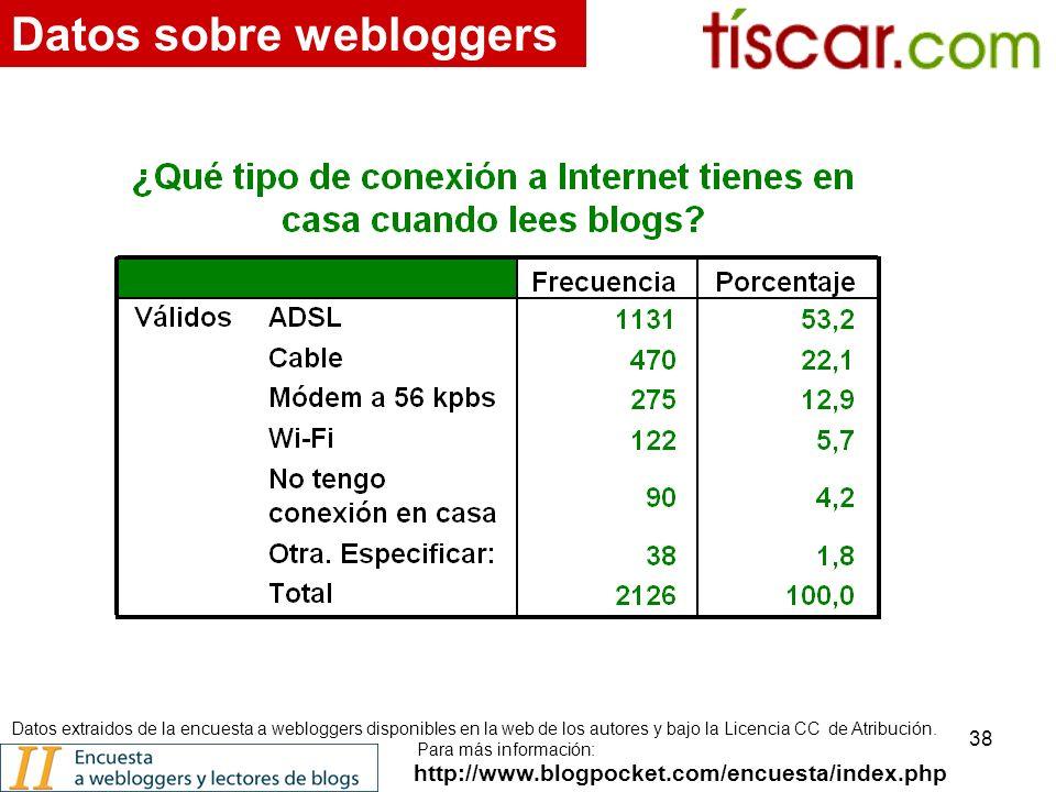 38 http://www.blogpocket.com/encuesta/index.php Datos sobre webloggers Datos extraidos de la encuesta a webloggers disponibles en la web de los autores y bajo la Licencia CC de Atribución.