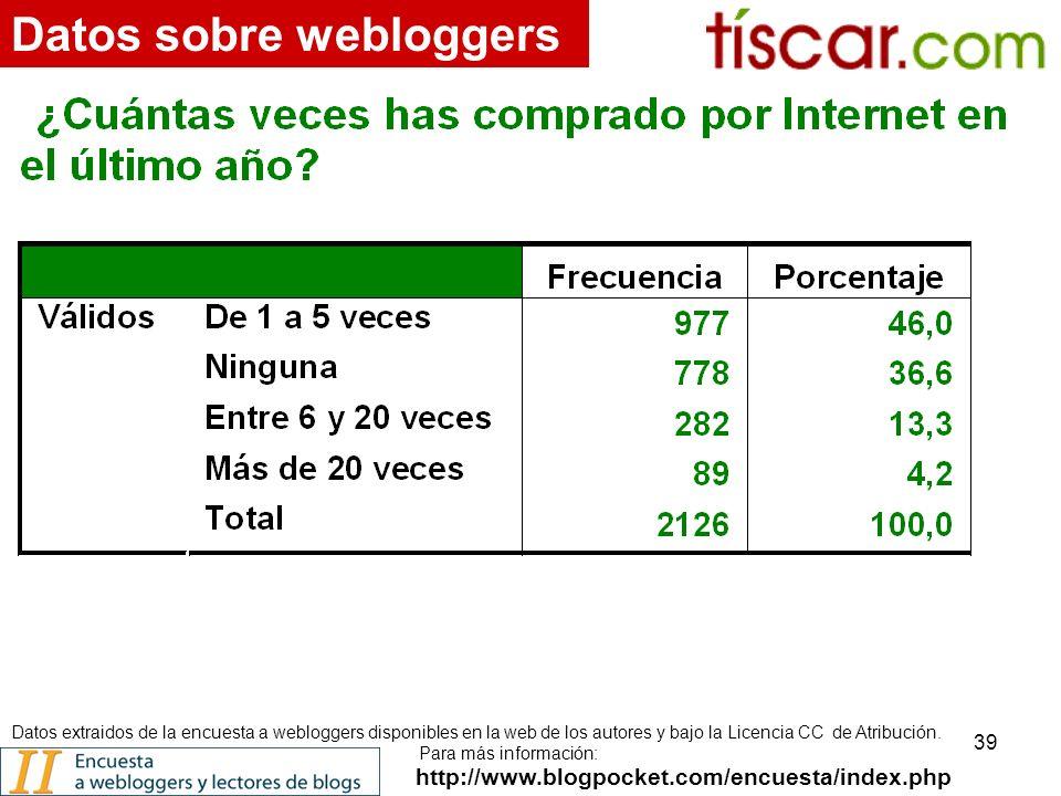 39 http://www.blogpocket.com/encuesta/index.php Datos sobre webloggers Datos extraidos de la encuesta a webloggers disponibles en la web de los autores y bajo la Licencia CC de Atribución.