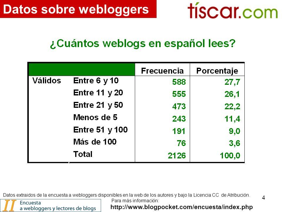 4 http://www.blogpocket.com/encuesta/index.php Datos sobre webloggers Datos extraidos de la encuesta a webloggers disponibles en la web de los autores y bajo la Licencia CC de Atribución.