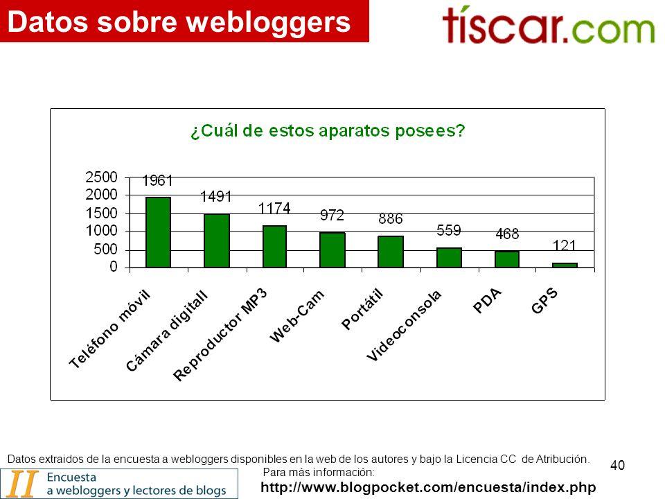 40 http://www.blogpocket.com/encuesta/index.php Datos sobre webloggers Datos extraidos de la encuesta a webloggers disponibles en la web de los autores y bajo la Licencia CC de Atribución.