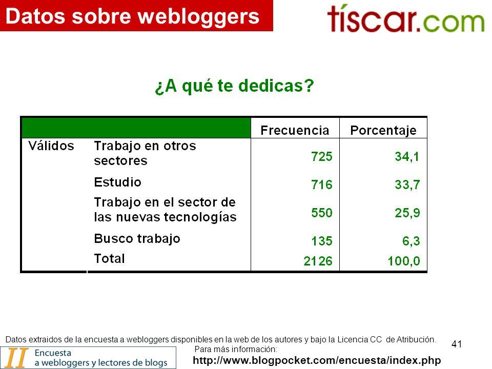 41 http://www.blogpocket.com/encuesta/index.php Datos sobre webloggers Datos extraidos de la encuesta a webloggers disponibles en la web de los autores y bajo la Licencia CC de Atribución.