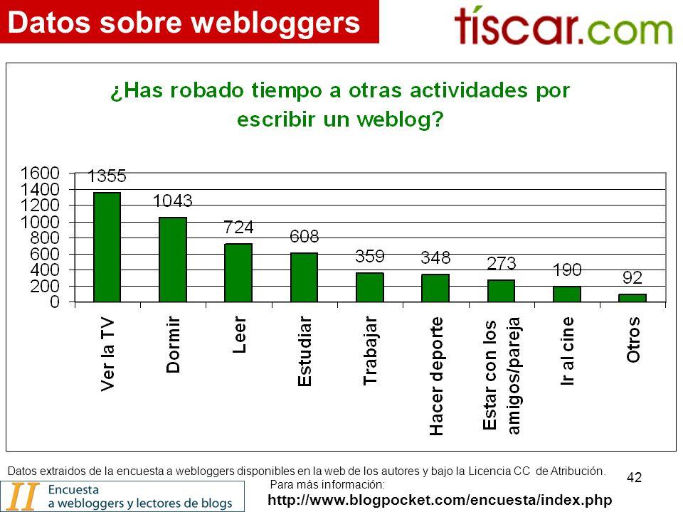 42 http://www.blogpocket.com/encuesta/index.php Datos sobre webloggers Datos extraidos de la encuesta a webloggers disponibles en la web de los autores y bajo la Licencia CC de Atribución.