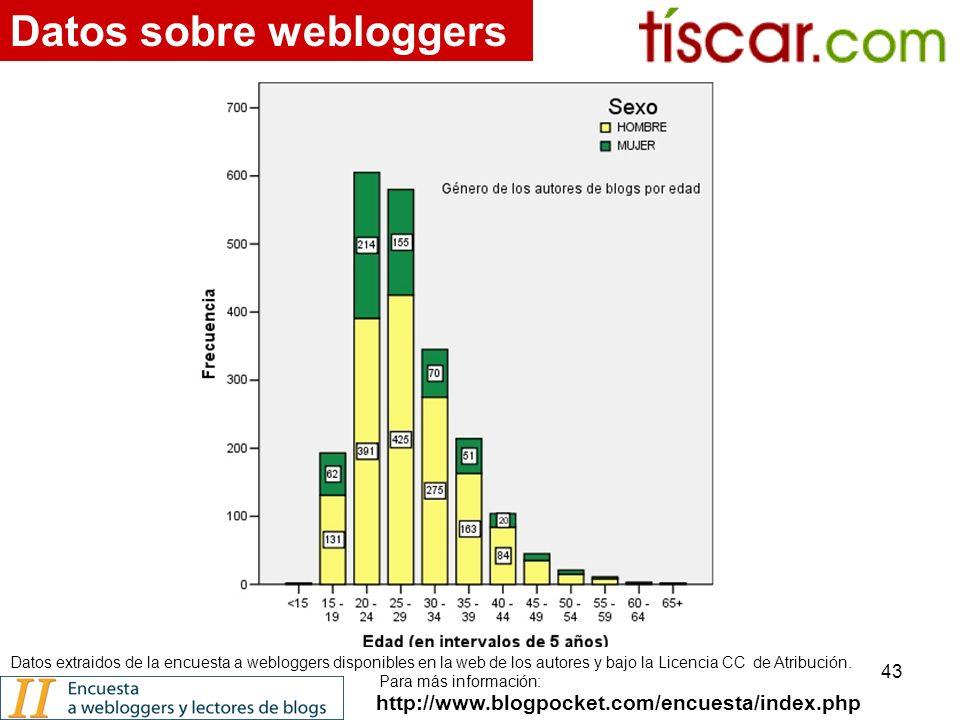 43 http://www.blogpocket.com/encuesta/index.php Datos sobre webloggers Datos extraidos de la encuesta a webloggers disponibles en la web de los autores y bajo la Licencia CC de Atribución.