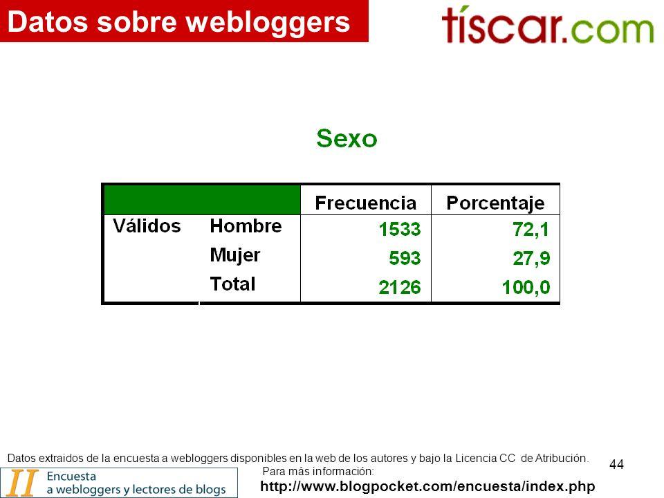 44 http://www.blogpocket.com/encuesta/index.php Datos sobre webloggers Datos extraidos de la encuesta a webloggers disponibles en la web de los autores y bajo la Licencia CC de Atribución.