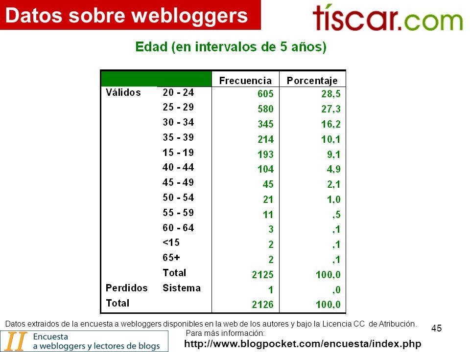 45 http://www.blogpocket.com/encuesta/index.php Datos sobre webloggers Datos extraidos de la encuesta a webloggers disponibles en la web de los autores y bajo la Licencia CC de Atribución.