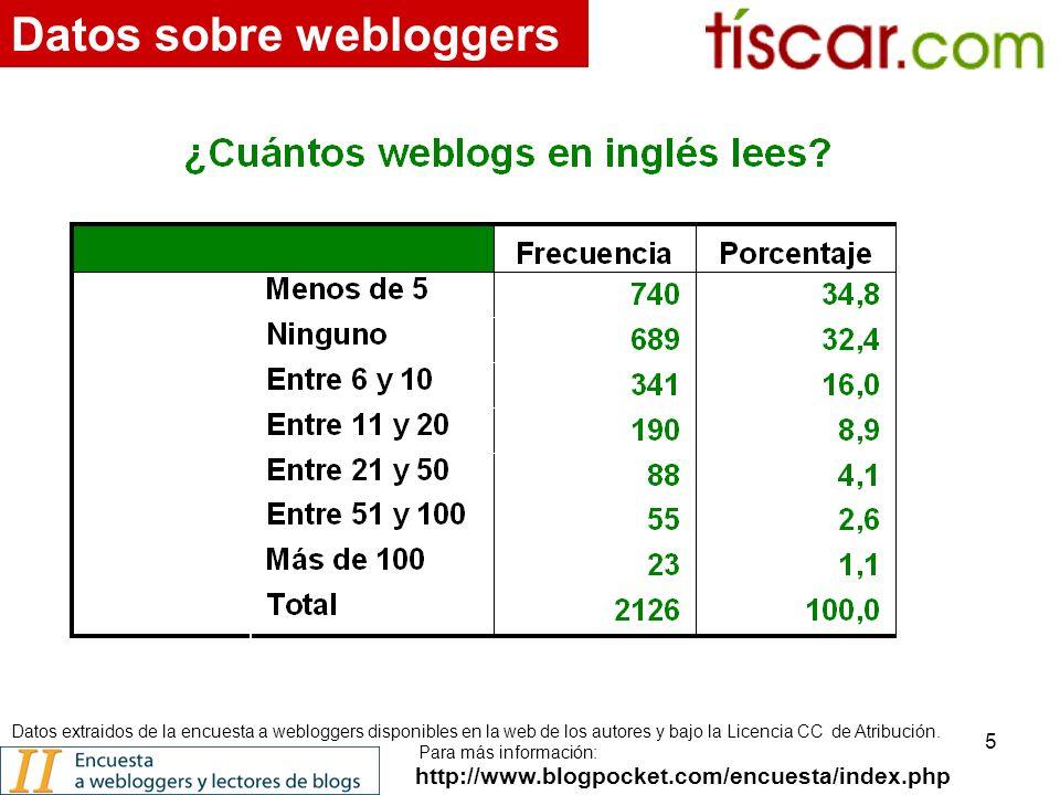 5 http://www.blogpocket.com/encuesta/index.php Datos sobre webloggers Datos extraidos de la encuesta a webloggers disponibles en la web de los autores y bajo la Licencia CC de Atribución.