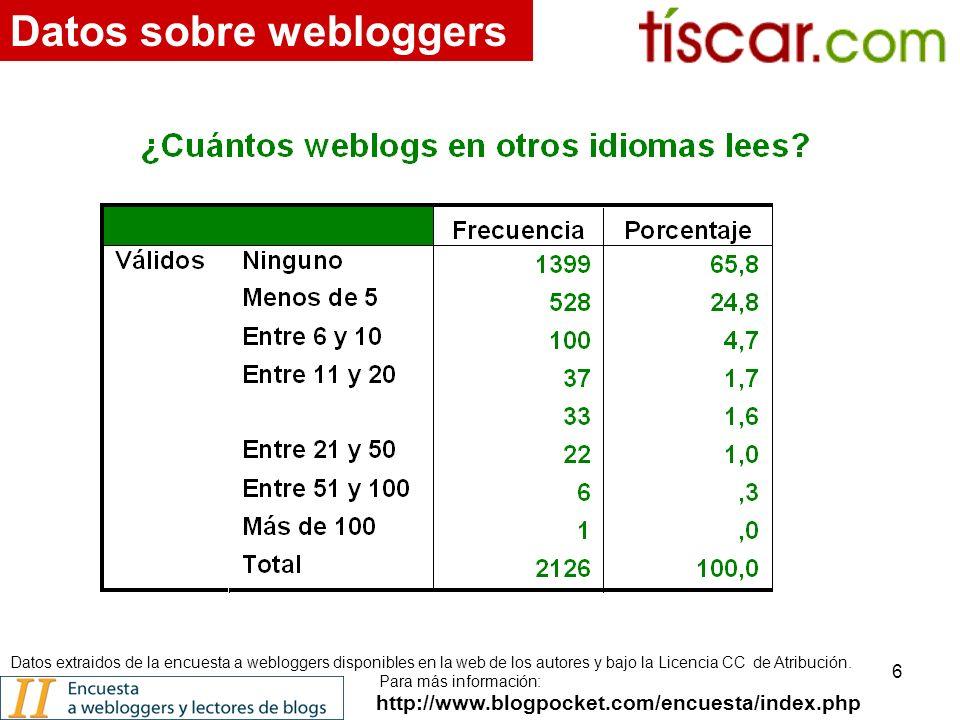 6 http://www.blogpocket.com/encuesta/index.php Datos sobre webloggers Datos extraidos de la encuesta a webloggers disponibles en la web de los autores y bajo la Licencia CC de Atribución.