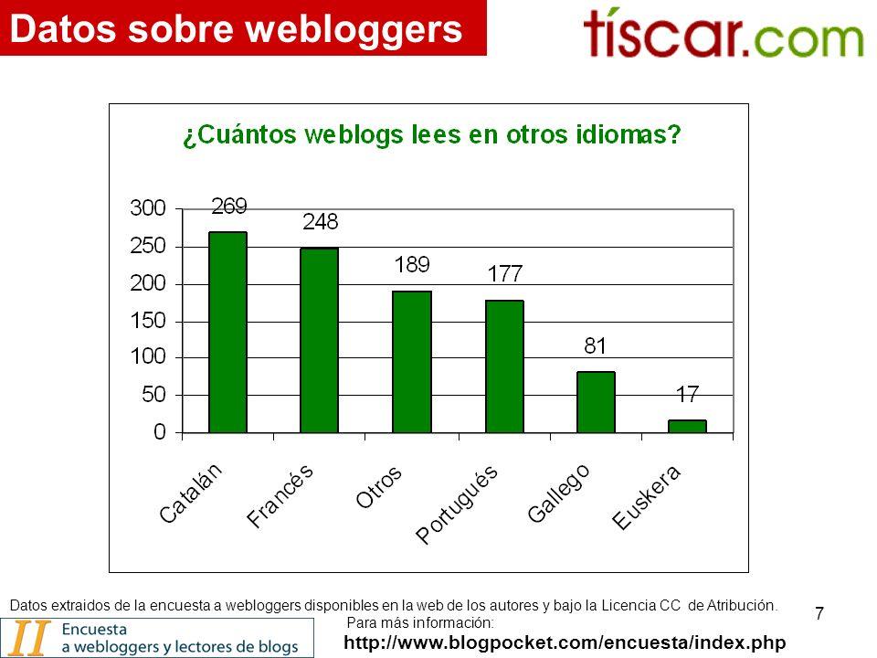 7 http://www.blogpocket.com/encuesta/index.php Datos sobre webloggers Datos extraidos de la encuesta a webloggers disponibles en la web de los autores y bajo la Licencia CC de Atribución.