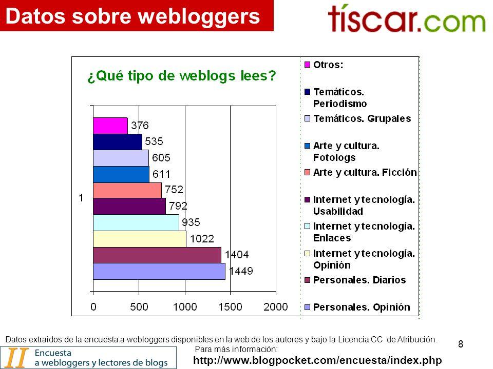 8 http://www.blogpocket.com/encuesta/index.php Datos sobre webloggers Datos extraidos de la encuesta a webloggers disponibles en la web de los autores y bajo la Licencia CC de Atribución.