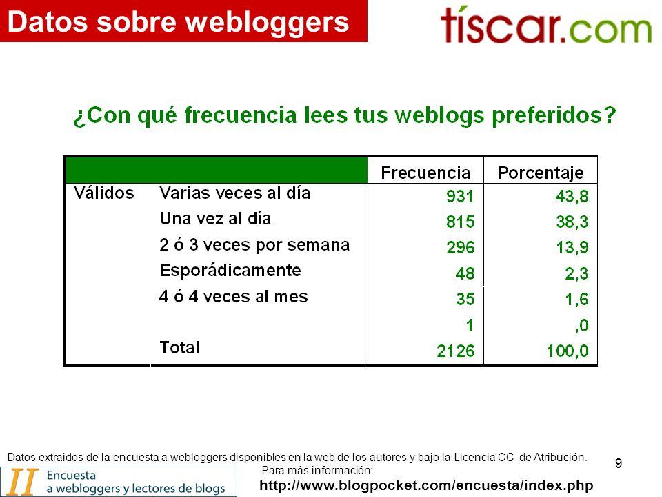 9 http://www.blogpocket.com/encuesta/index.php Datos sobre webloggers Datos extraidos de la encuesta a webloggers disponibles en la web de los autores y bajo la Licencia CC de Atribución.