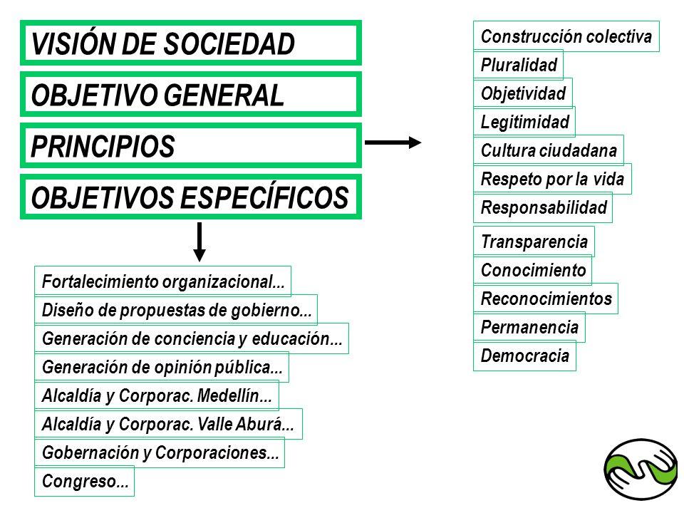 VISIÓN DE SOCIEDAD OBJETIVO GENERAL PRINCIPIOS OBJETIVOS ESPECÍFICOS Construcción colectiva Pluralidad Legitimidad Objetividad Cultura ciudadana Respo