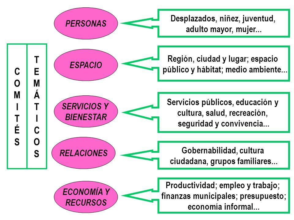 PERSONAS SERVICIOS Y BIENESTAR ESPACIO RELACIONES ECONOMÍA Y RECURSOS Desplazados, niñez, juventud, adulto mayor, mujer... Servicios públicos, educaci