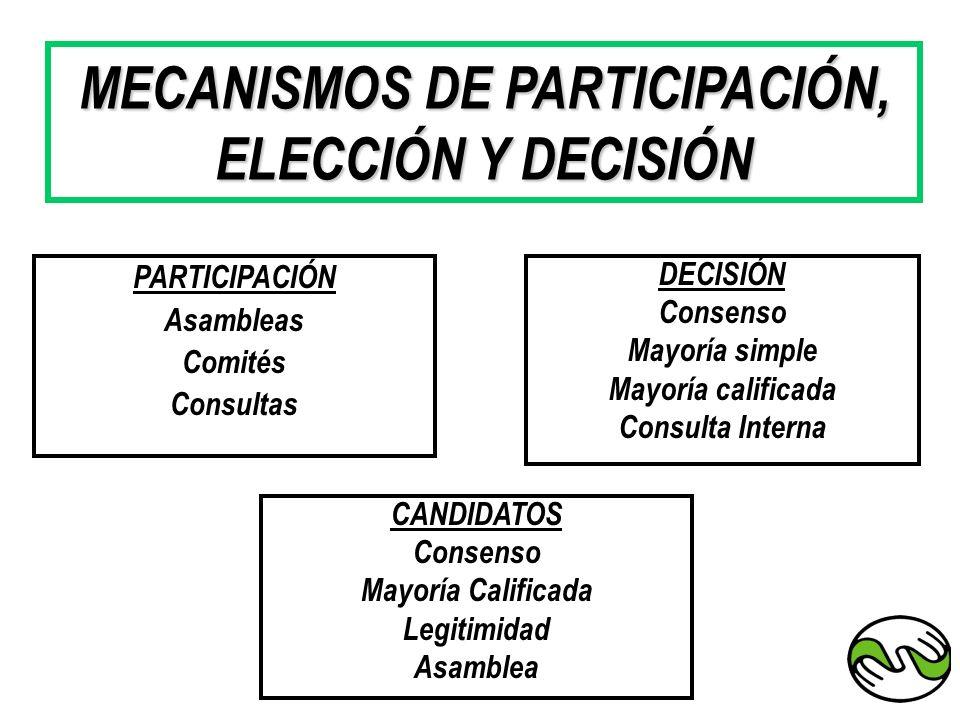 MECANISMOS DE PARTICIPACIÓN, ELECCIÓN Y DECISIÓN PARTICIPACIÓN Asambleas Comités Consultas CANDIDATOS Consenso Mayoría Calificada Legitimidad Asamblea