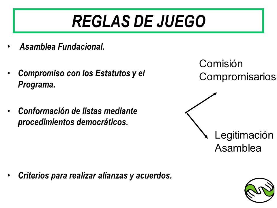 REGLAS DE JUEGO Asamblea Fundacional. Compromiso con los Estatutos y el Programa. Conformación de listas mediante procedimientos democráticos. Criteri