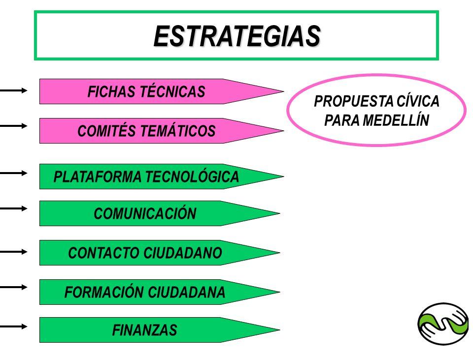 ESTRATEGIAS FICHAS TÉCNICAS COMITÉS TEMÁTICOS COMUNICACIÓN PLATAFORMA TECNOLÓGICA FORMACIÓN CIUDADANA CONTACTO CIUDADANO FINANZAS PROPUESTA CÍVICA PAR