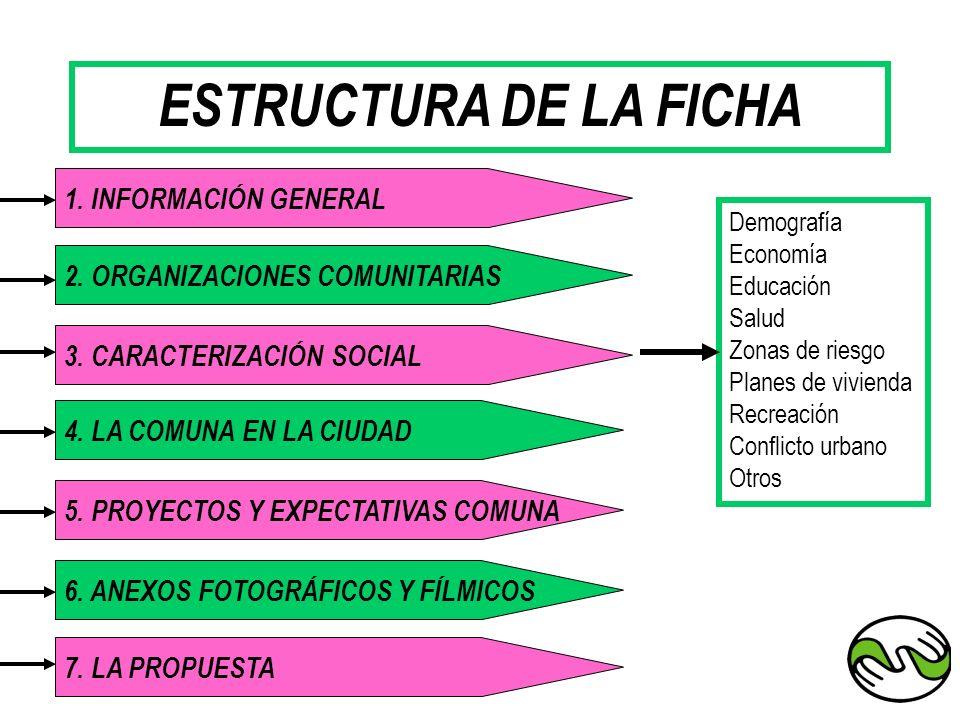 ESTRUCTURA DE LA FICHA 1. INFORMACIÓN GENERAL 2. ORGANIZACIONES COMUNITARIAS 4. LA COMUNA EN LA CIUDAD 3. CARACTERIZACIÓN SOCIAL 6. ANEXOS FOTOGRÁFICO