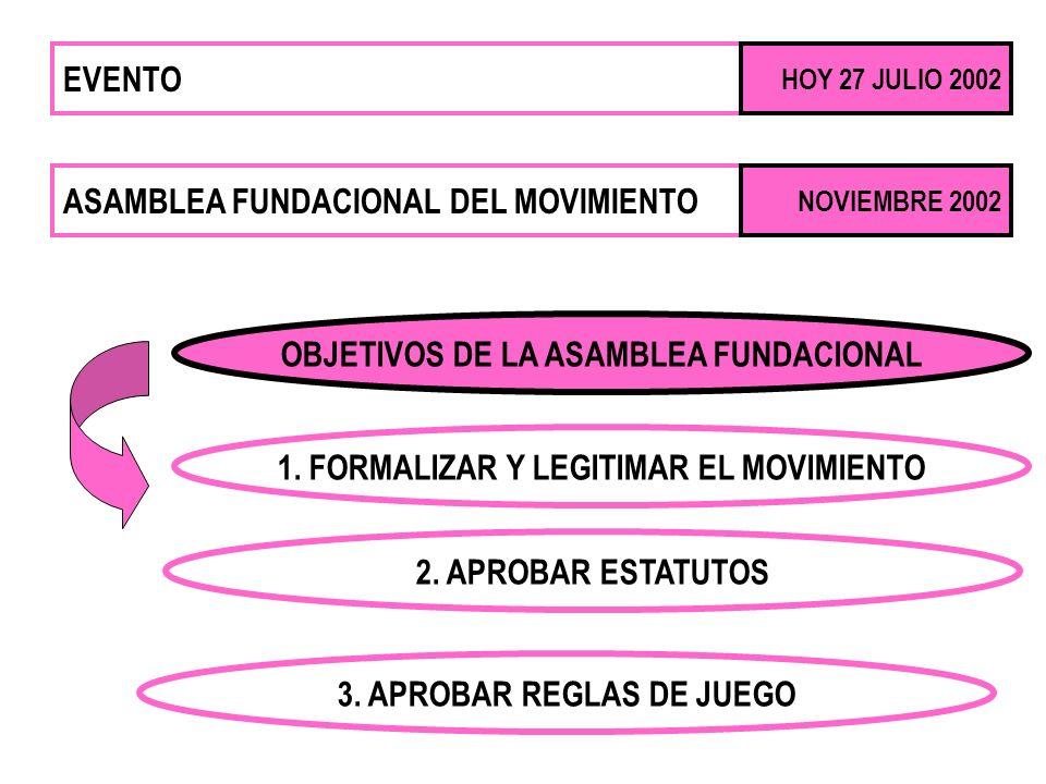 EVENTO HOY 27 JULIO 2002 ASAMBLEA FUNDACIONAL DEL MOVIMIENTO NOVIEMBRE 2002 OBJETIVOS DE LA ASAMBLEA FUNDACIONAL 1. FORMALIZAR Y LEGITIMAR EL MOVIMIEN