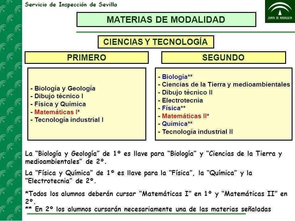 MATERIAS DE MODALIDAD CIENCIAS Y TECNOLOGÍA PRIMERO SEGUNDO - Biología y Geología - Dibujo técnico I - Física y Química - Matemáticas I* - Tecnología